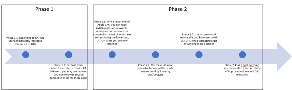 2-phase LATON Benefits